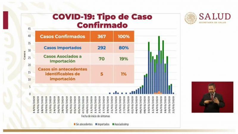 México entra a fase 2 del Covid-19 por la pérdida de trazabilidad de contagios